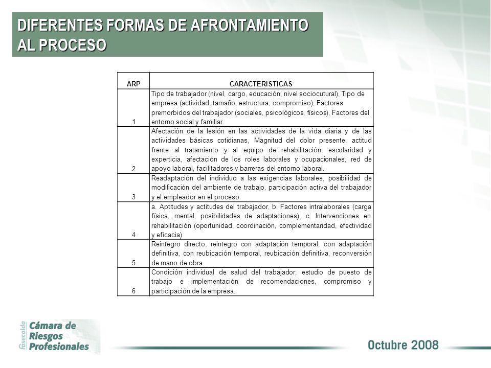 DIFERENTES FORMAS DE AFRONTAMIENTO AL PROCESO
