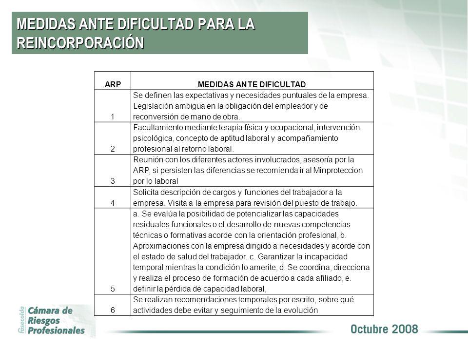 MEDIDAS ANTE DIFICULTAD PARA LA REINCORPORACIÓN