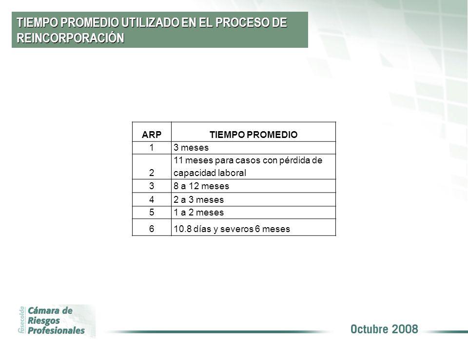 TIEMPO PROMEDIO UTILIZADO EN EL PROCESO DE REINCORPORACIÓN
