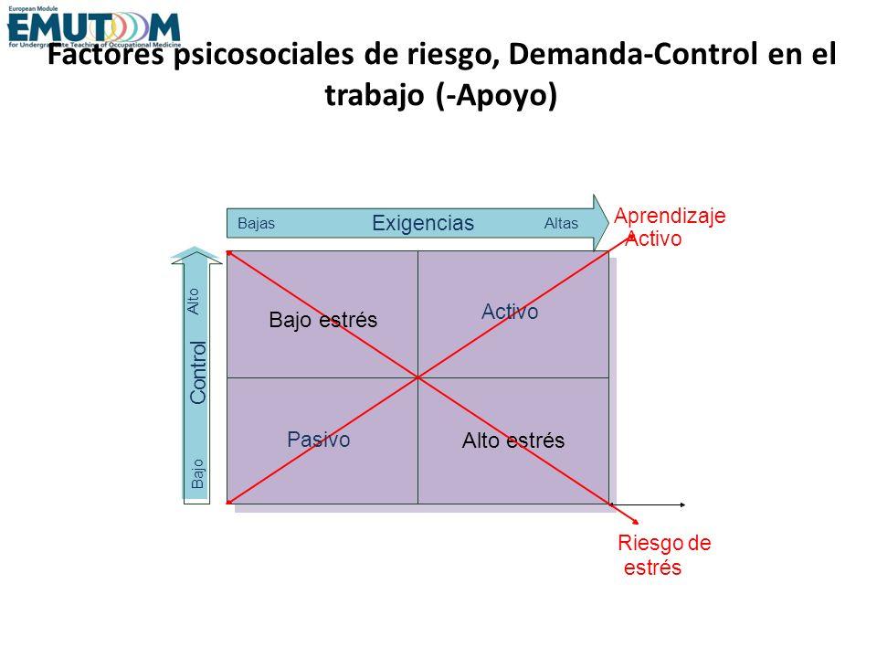 Factores psicosociales de riesgo, Demanda-Control en el trabajo (-Apoyo)