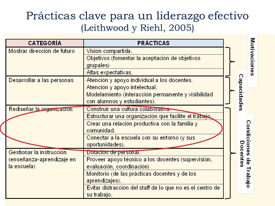 Prácticas clave para un liderazgo efectivo (Leithwood y Riehl, 2005)