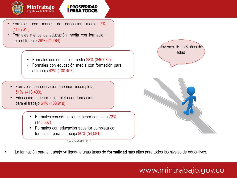 Formales con menos de educación media 7% (116,761 ).