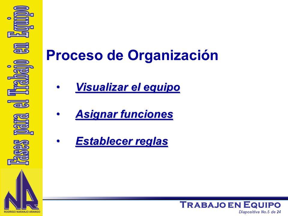 Fases para el Trabajo en Equipo