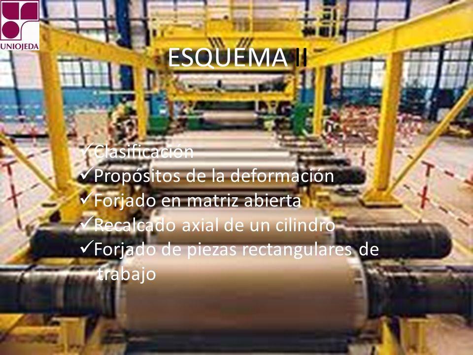 ESQUEMA II Clasificación Propósitos de la deformación