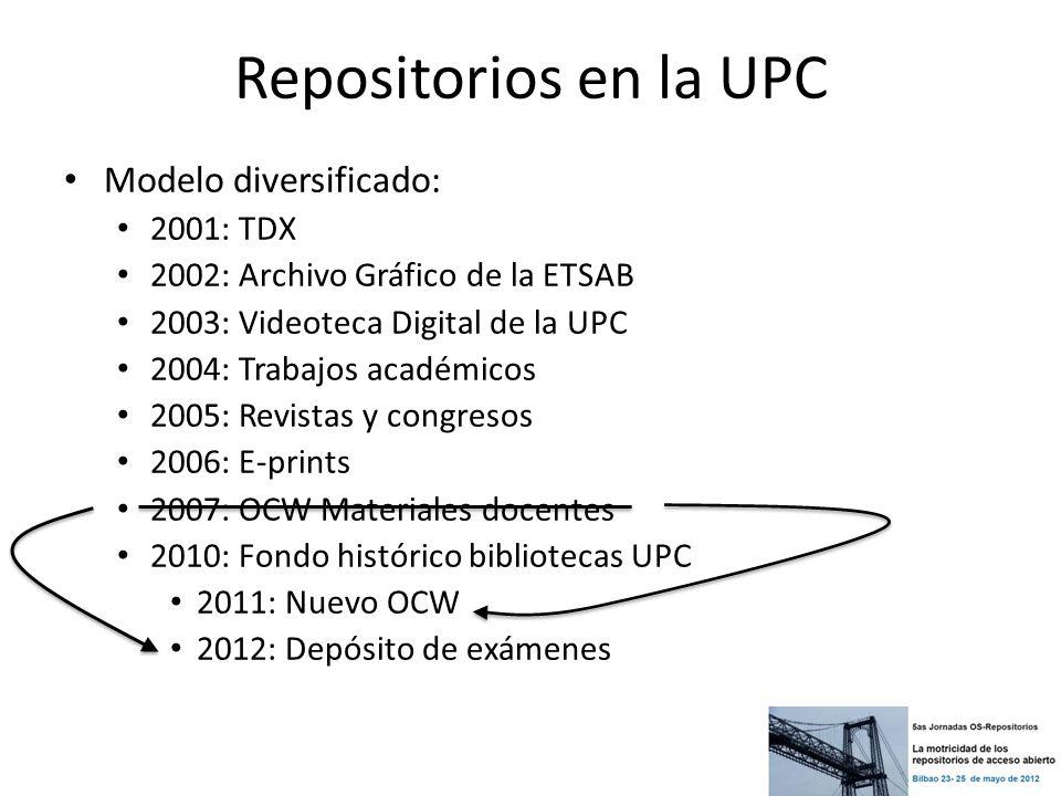 Repositorios en la UPC Modelo diversificado: 2001: TDX