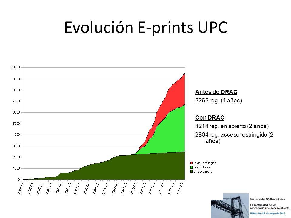 Evolución E-prints UPC