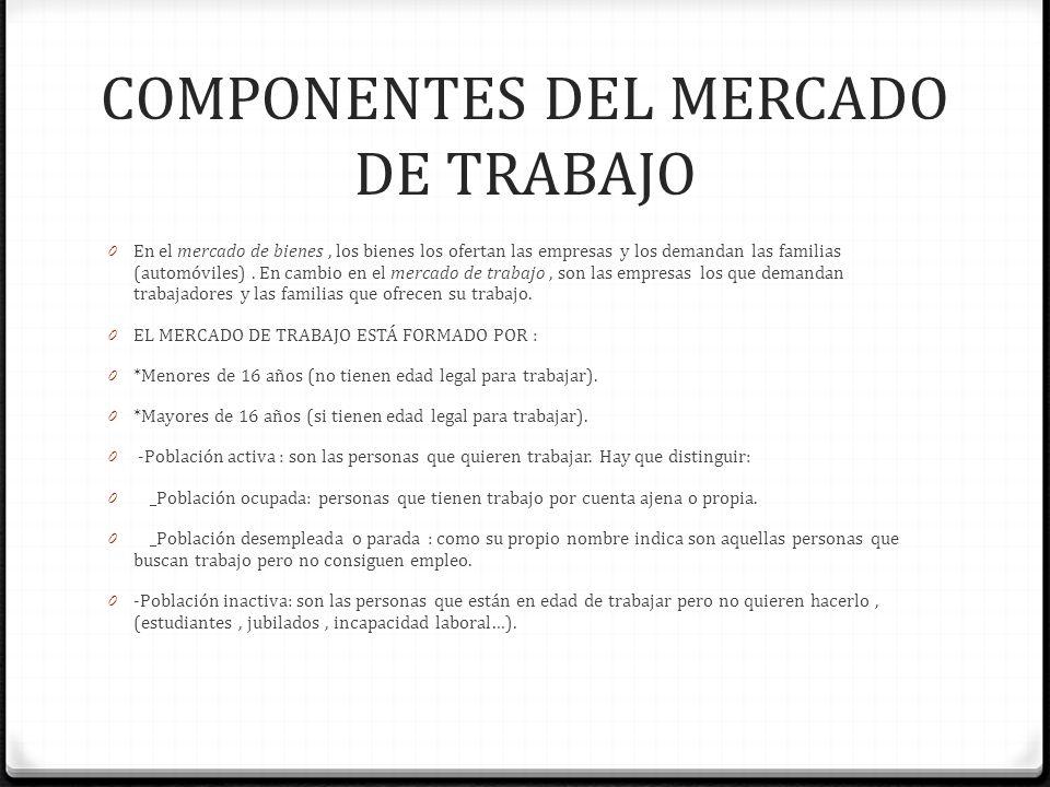 COMPONENTES DEL MERCADO DE TRABAJO