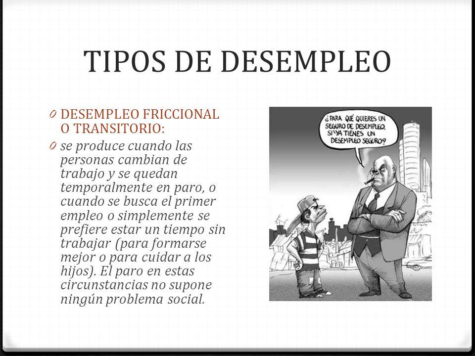 TIPOS DE DESEMPLEO DESEMPLEO FRICCIONAL O TRANSITORIO: