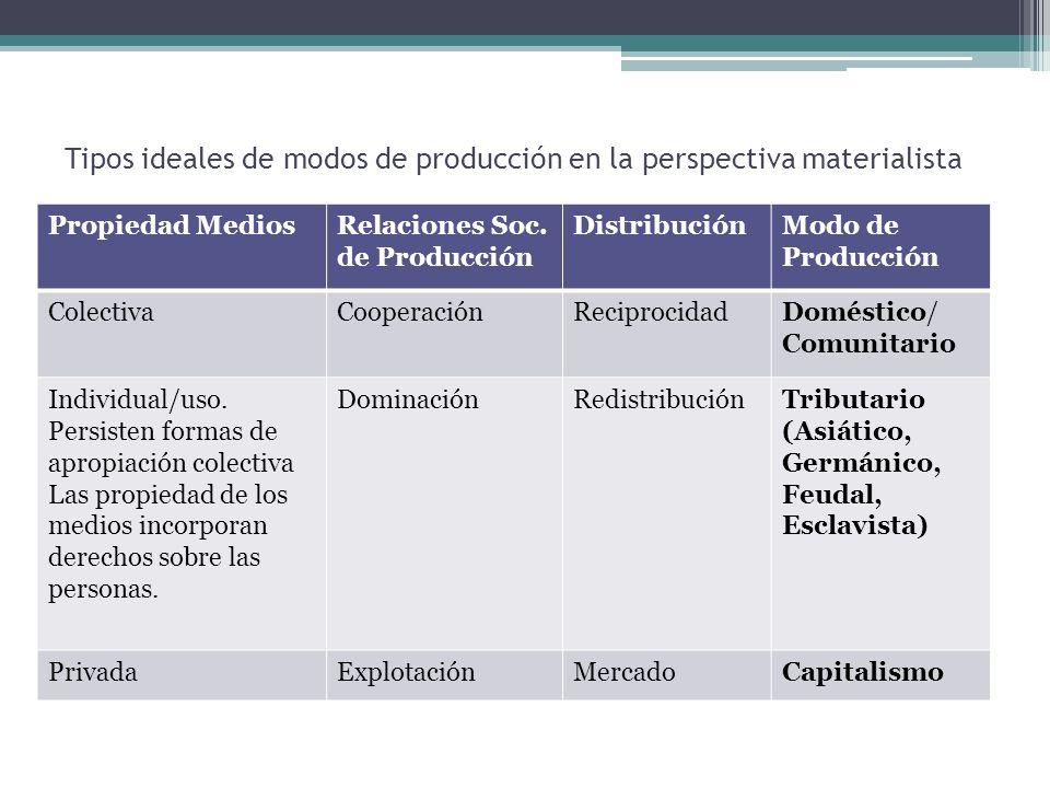 Tipos ideales de modos de producción en la perspectiva materialista