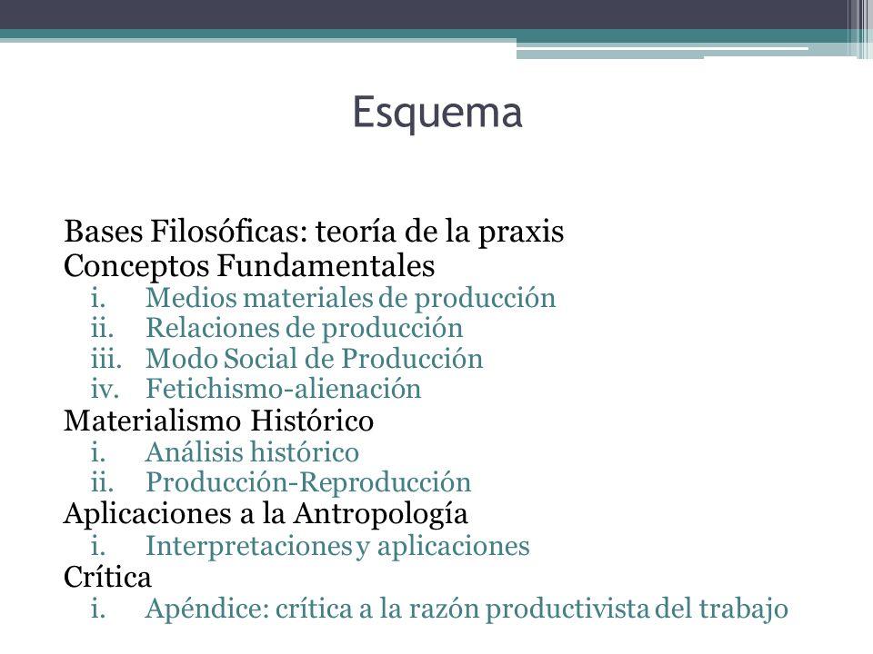 Esquema Bases Filosóficas: teoría de la praxis Conceptos Fundamentales