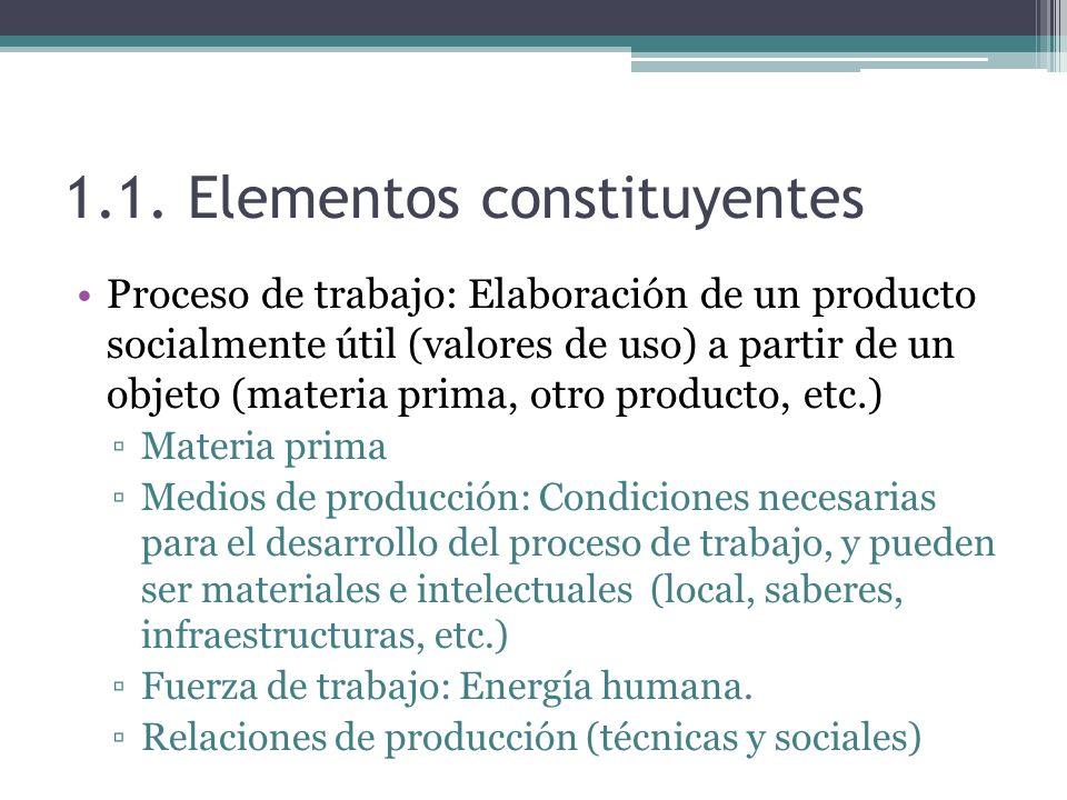 1.1. Elementos constituyentes