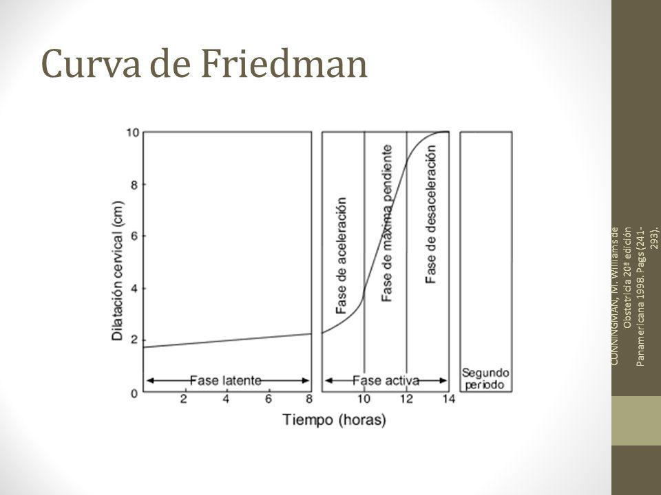 Curva de Friedman CUNNINGMAN, M. Williams de Obstetricia 20ª edición Panamericana 1998.