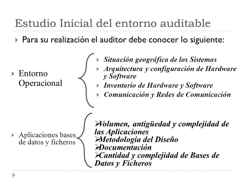 Estudio Inicial del entorno auditable