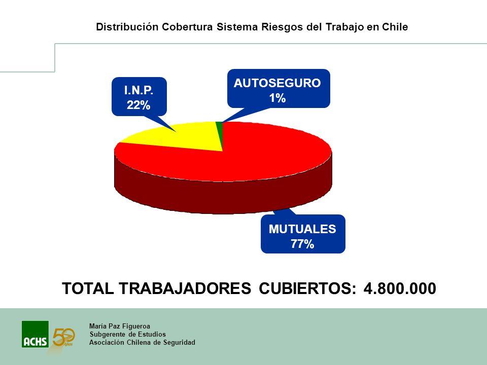 TOTAL TRABAJADORES CUBIERTOS: 4.800.000