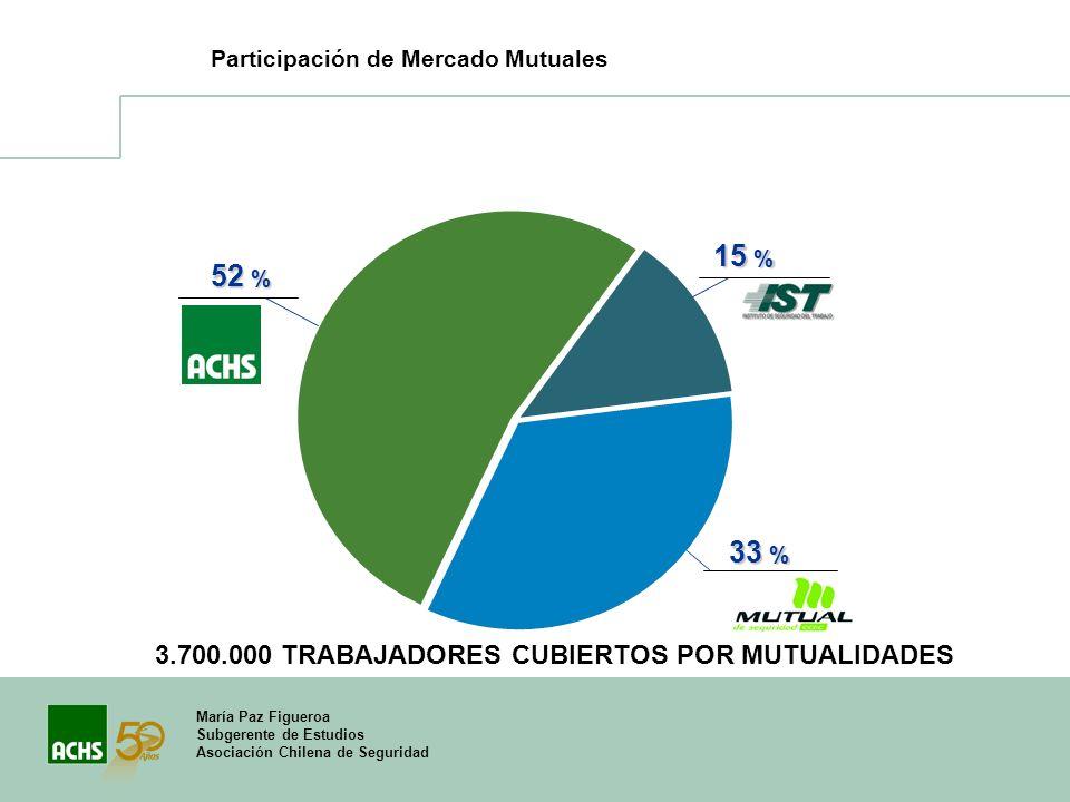 15 % 52 % 33 % 3.700.000 TRABAJADORES CUBIERTOS POR MUTUALIDADES