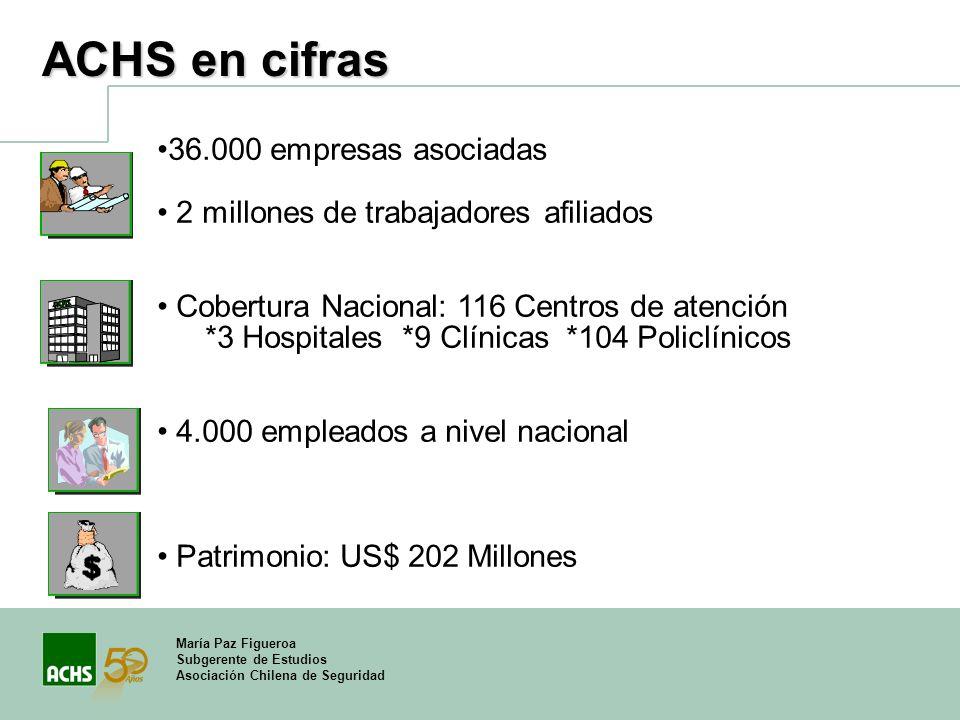 ACHS en cifras 36.000 empresas asociadas