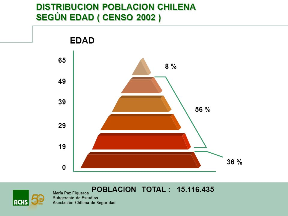 DISTRIBUCION POBLACION CHILENA SEGÚN EDAD ( CENSO 2002 )