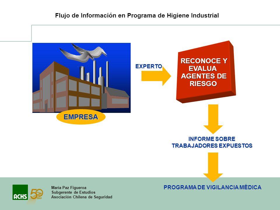 TRABAJADORES EXPUESTOS PROGRAMA DE VIGILANCIA MÉDICA