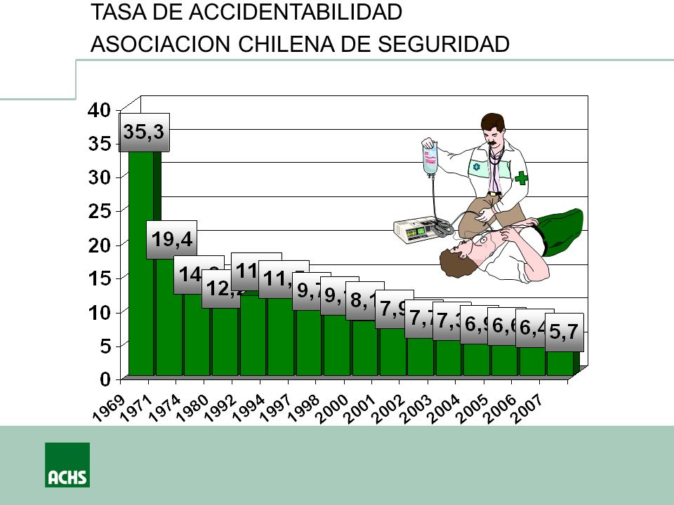 TASA DE ACCIDENTABILIDAD