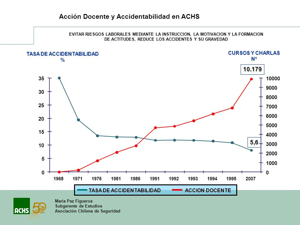 Acción Docente y Accidentabilidad en ACHS