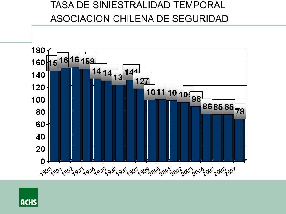 TASA DE SINIESTRALIDAD TEMPORAL