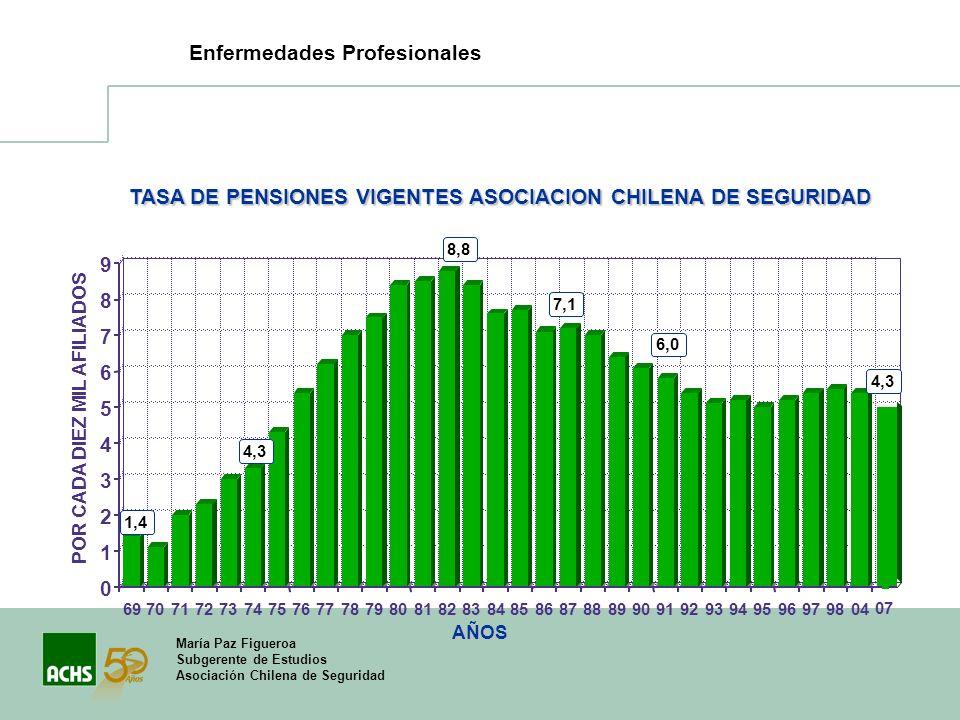 TASA DE PENSIONES VIGENTES ASOCIACION CHILENA DE SEGURIDAD