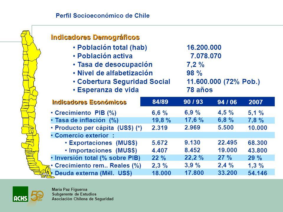 Indicadores Demográficos Población total (hab) Población activa