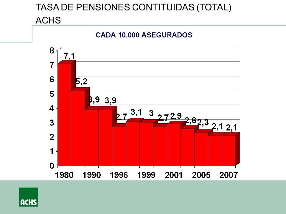 TASA DE PENSIONES CONTITUIDAS (TOTAL) ACHS