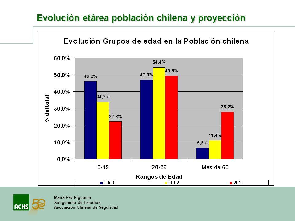 Evolución etárea población chilena y proyección