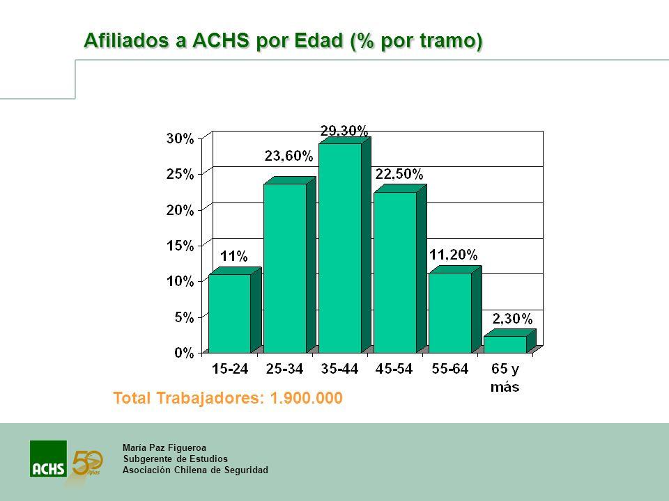 Afiliados a ACHS por Edad (% por tramo)