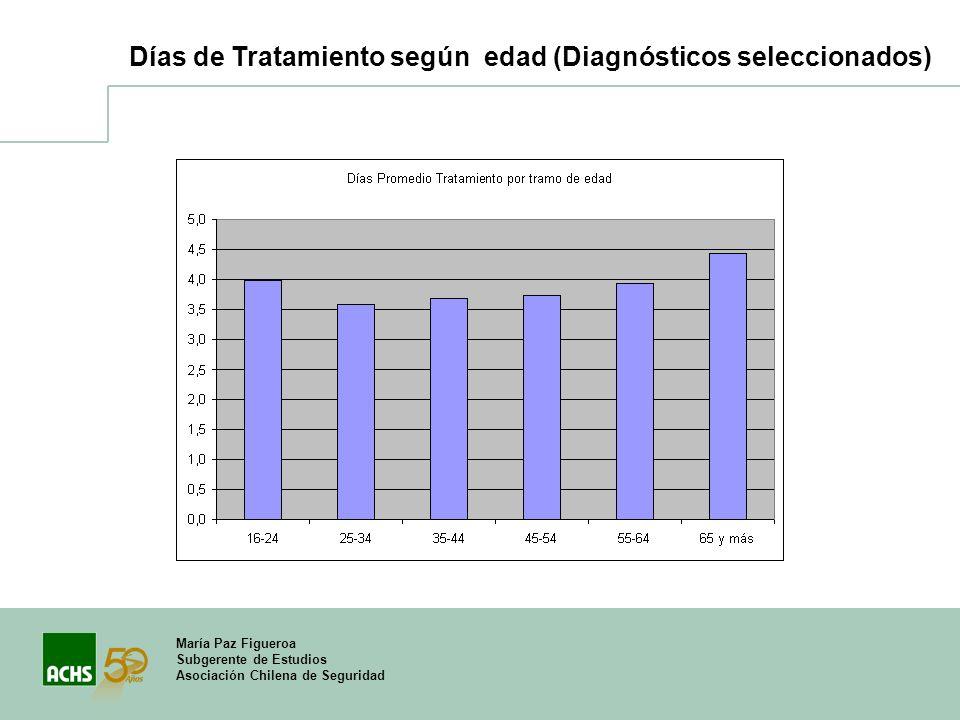 Días de Tratamiento según edad (Diagnósticos seleccionados)