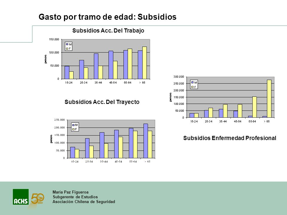 Gasto por tramo de edad: Subsidios