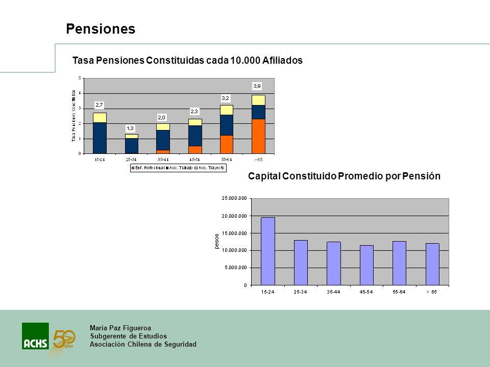 Pensiones Tasa Pensiones Constituidas cada 10.000 Afiliados
