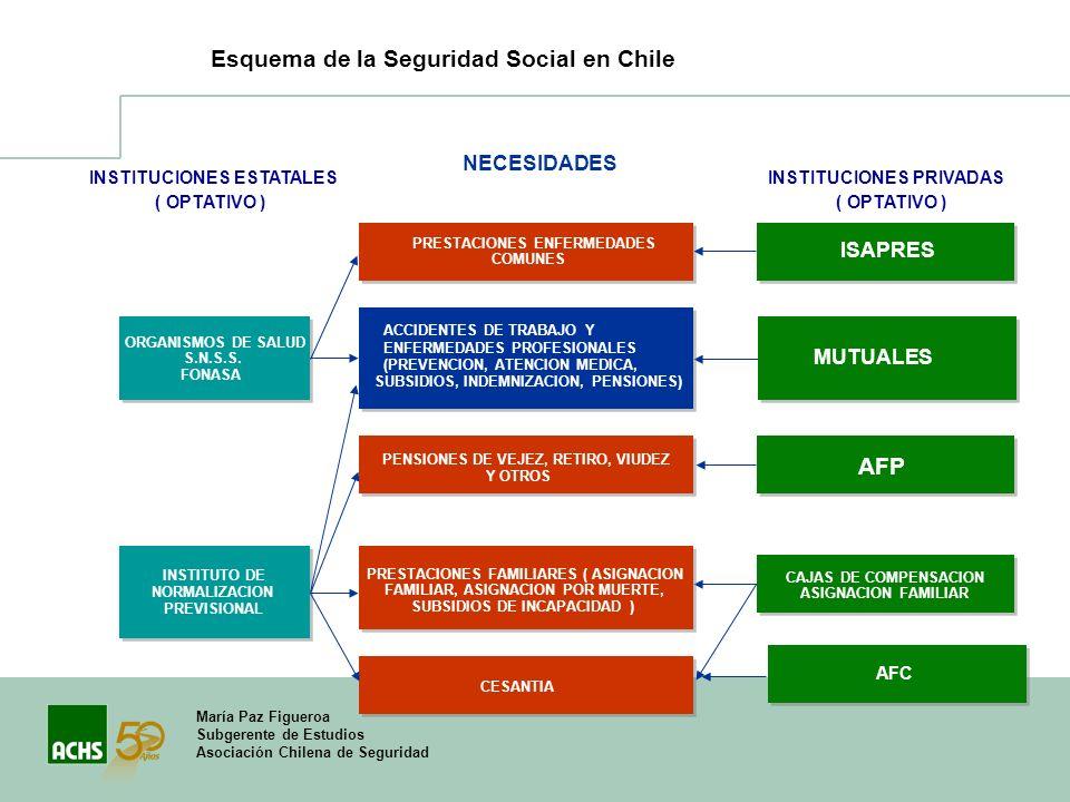 Esquema de la Seguridad Social en Chile