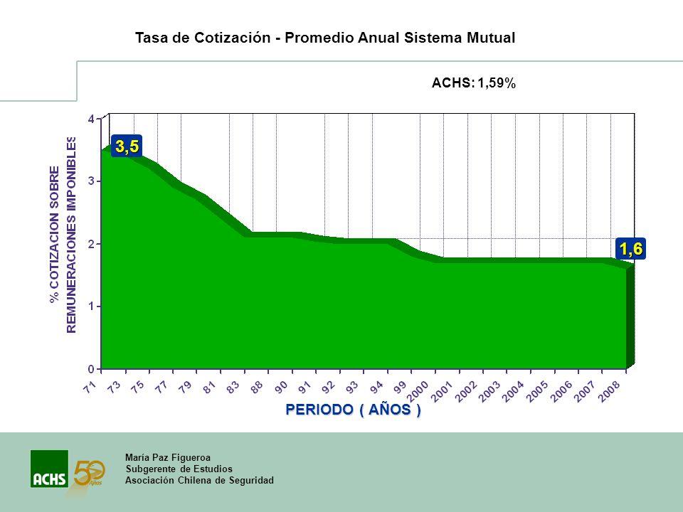 3,5 1,6 Tasa de Cotización - Promedio Anual Sistema Mutual