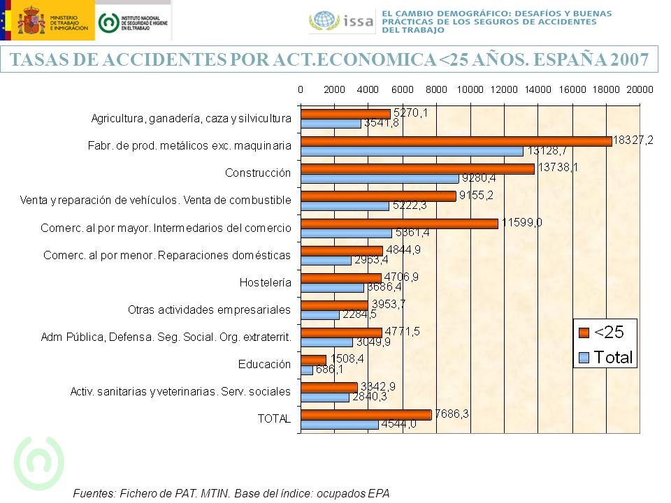 TASAS DE ACCIDENTES POR ACT.ECONOMICA <25 AÑOS. ESPAÑA 2007