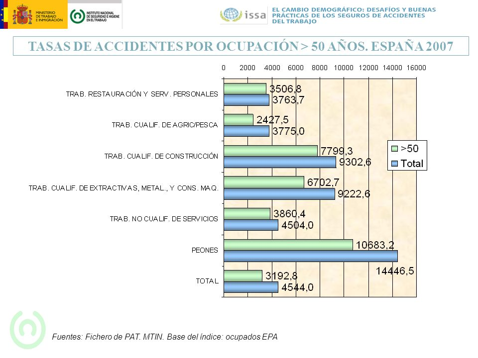 TASAS DE ACCIDENTES POR OCUPACIÓN > 50 AÑOS. ESPAÑA 2007