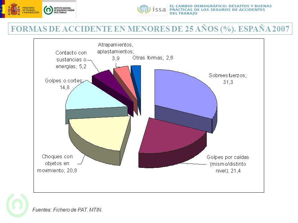 FORMAS DE ACCIDENTE EN MENORES DE 25 AÑOS (%). ESPAÑA 2007