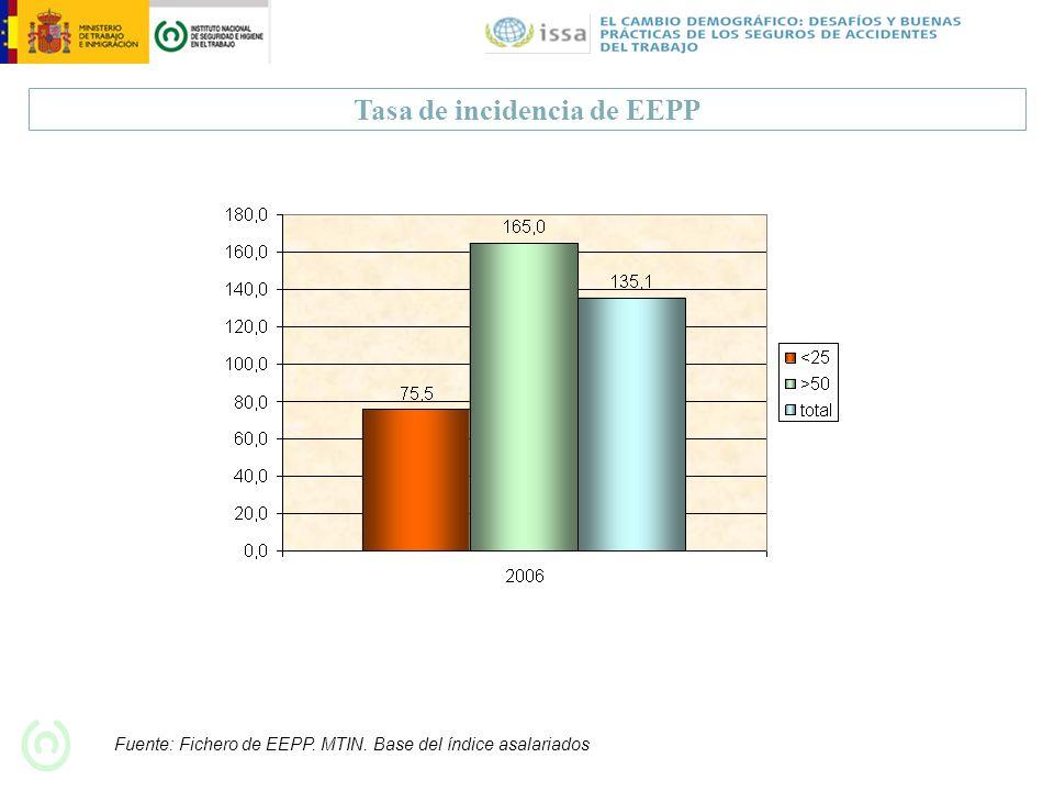 Tasa de incidencia de EEPP