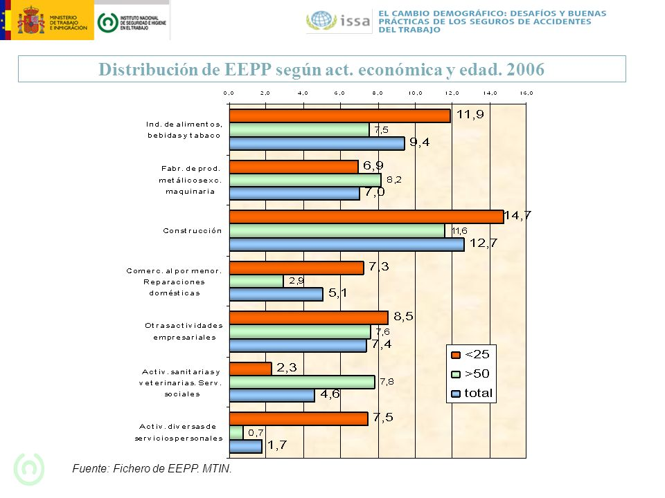 Distribución de EEPP según act. económica y edad. 2006