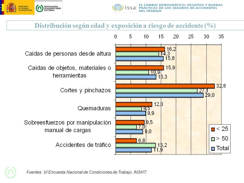 Distribución según edad y exposición a riesgo de accidente (%)