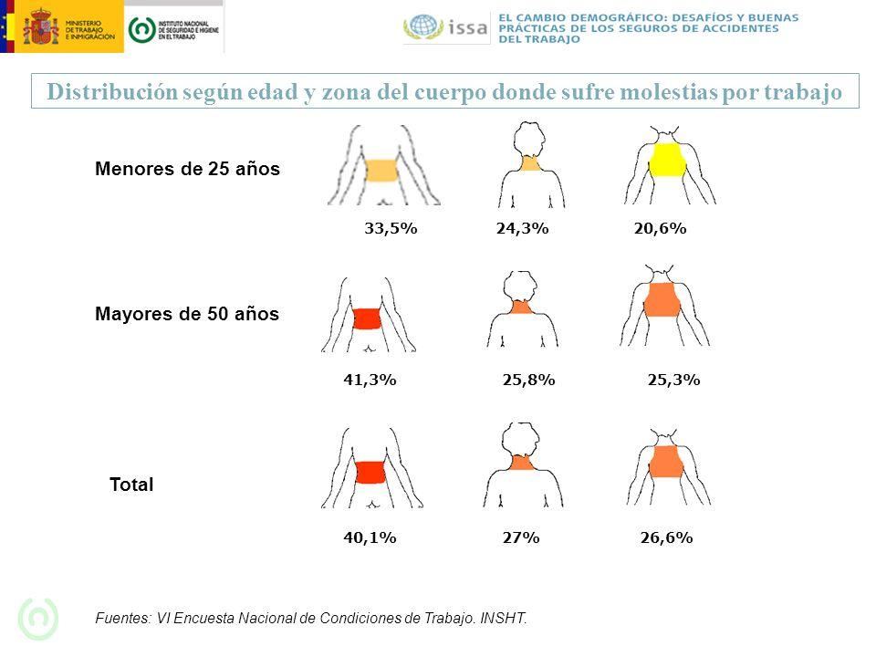 Distribución según edad y zona del cuerpo donde sufre molestias por trabajo
