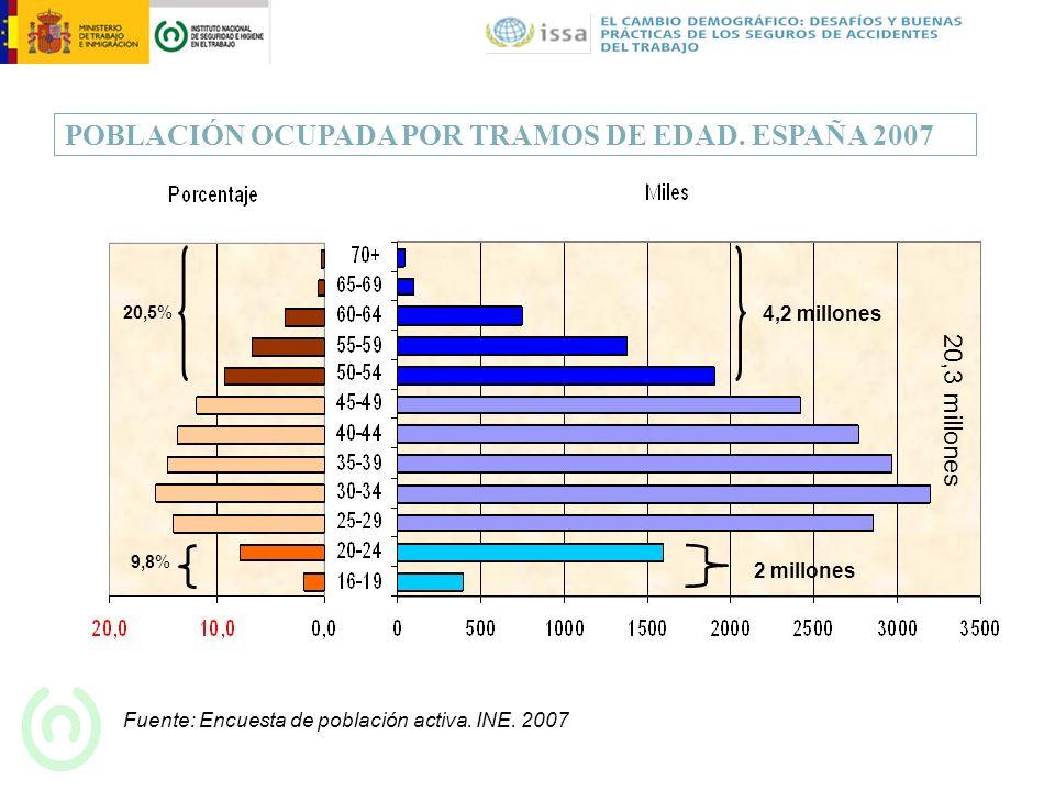 POBLACIÓN OCUPADA POR TRAMOS DE EDAD. ESPAÑA 2007