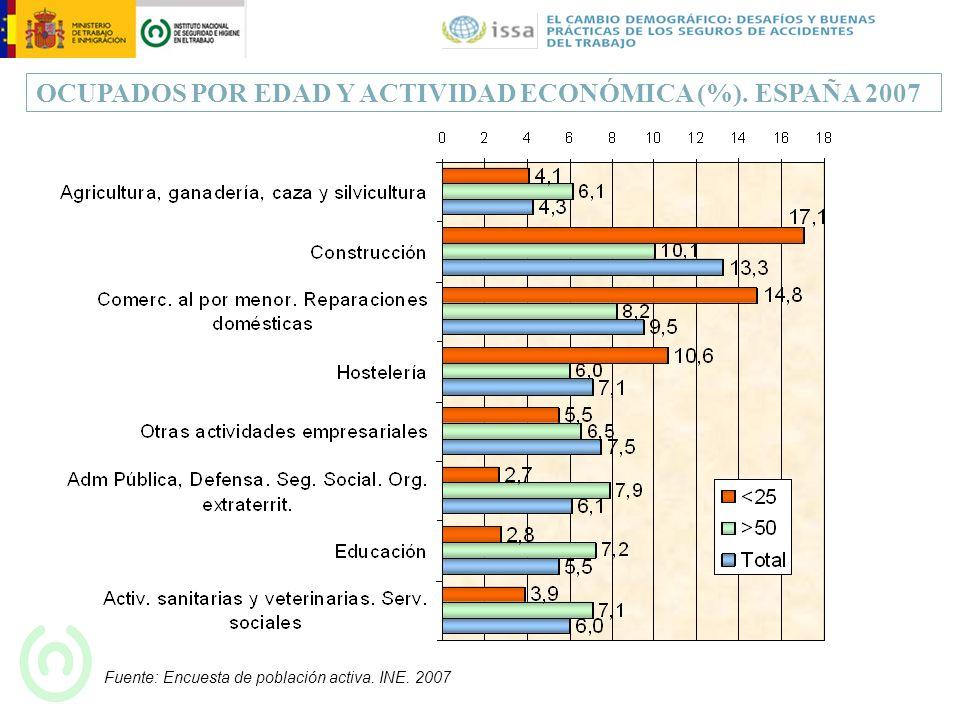 OCUPADOS POR EDAD Y ACTIVIDAD ECONÓMICA (%). ESPAÑA 2007