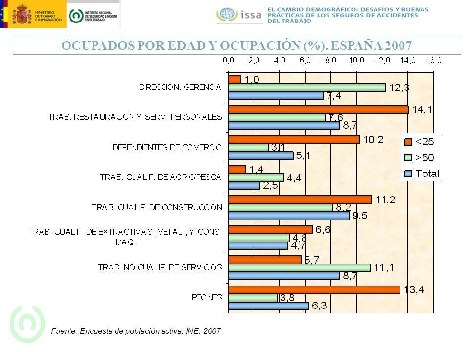 OCUPADOS POR EDAD Y OCUPACIÓN (%). ESPAÑA 2007