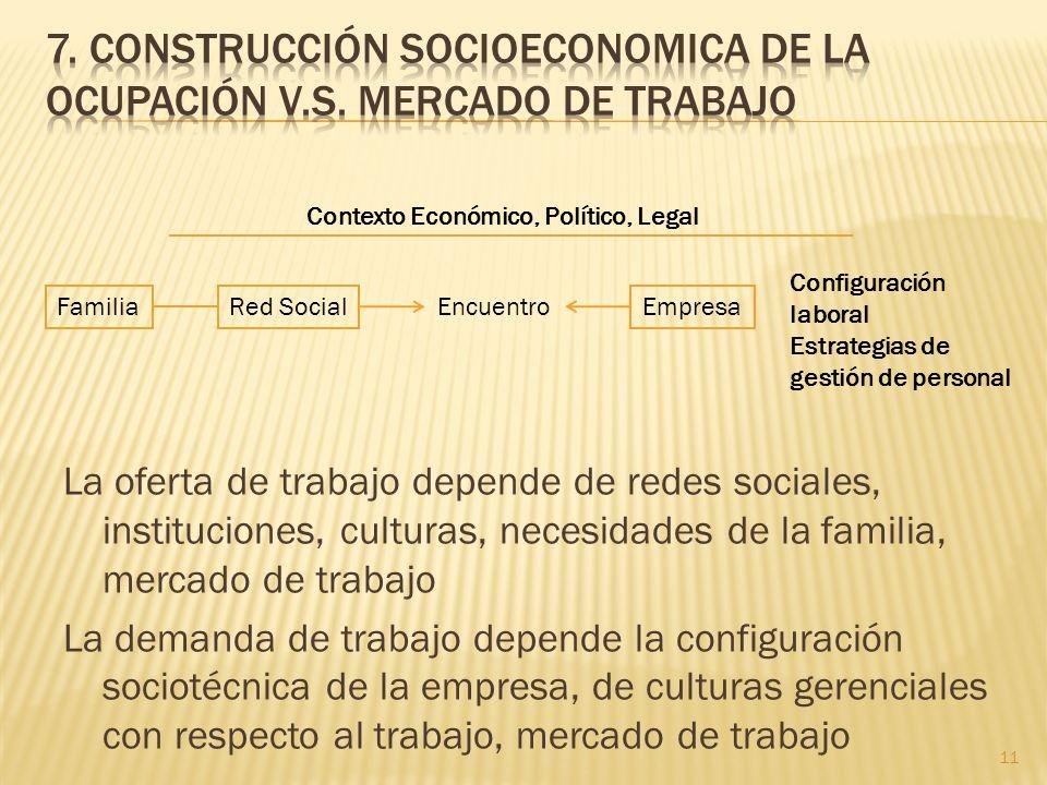 7. Construcción socioeconomica de la ocupación V.S. MERCADO DE TRABAJO