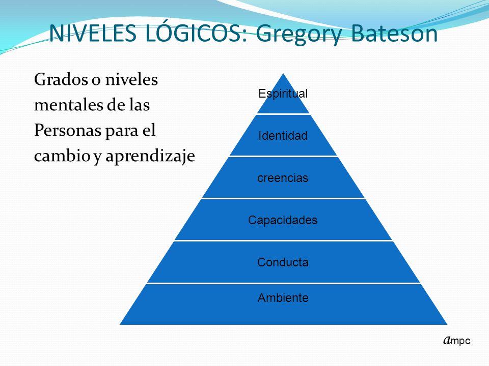 NIVELES LÓGICOS: Gregory Bateson