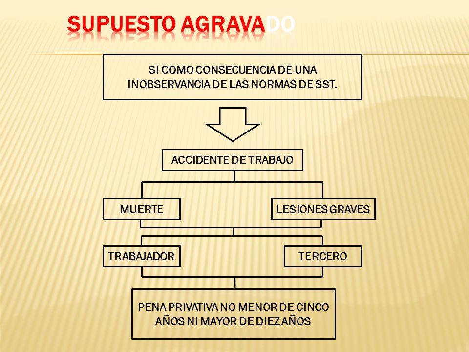 SUPUESTO AGRAVADO SI COMO CONSECUENCIA DE UNA INOBSERVANCIA DE LAS NORMAS DE SST. ACCIDENTE DE TRABAJO.