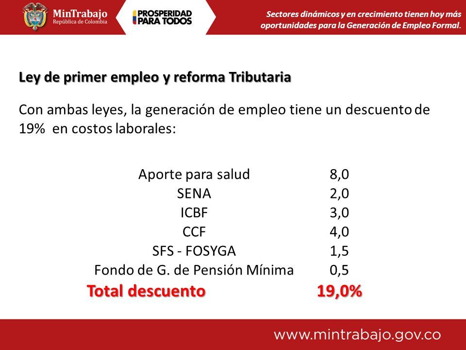 Fondo de G. de Pensión Mínima