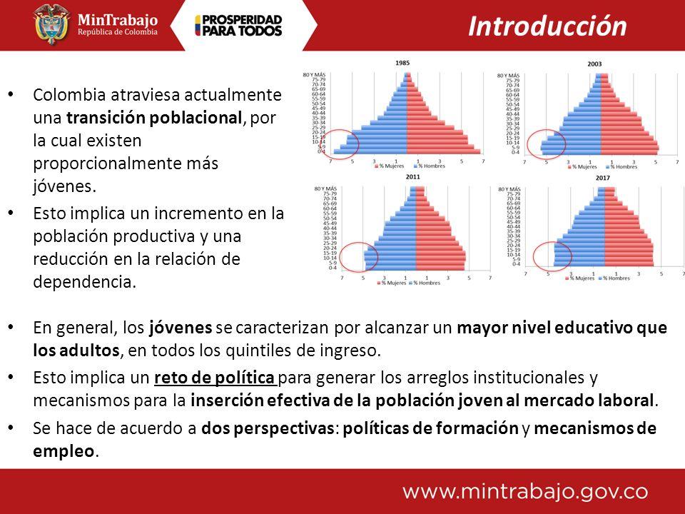 Introducción Colombia atraviesa actualmente una transición poblacional, por la cual existen proporcionalmente más jóvenes.